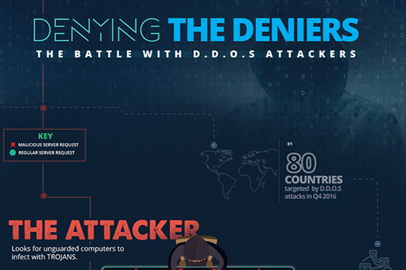 Denying the Deniers- The Battle with D.D.o.S Attackers