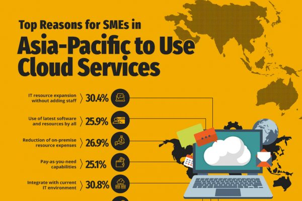 The Cloud Advantage: Why SMEs Worldwide are Making the Switch