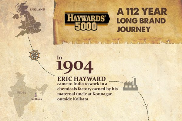 Brewing for over a century: The Haywards India legacy